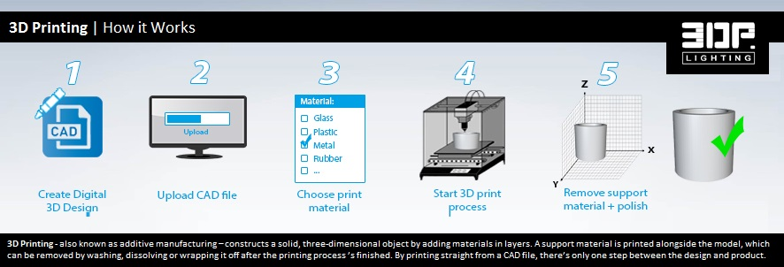 3DPrinting.Lighting_additive manufacturing - How-it-Works