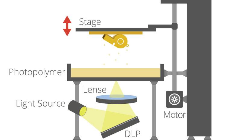 Stereolithography (SLA)   3DPrinting.Lighting